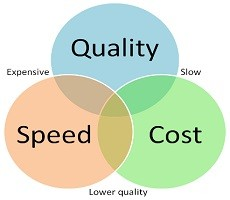 Speed, Quality, Cost - Semnificație și utilizare