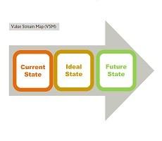 Ce este VSM / Harta fluxului valorii și la ce ne folosește ?