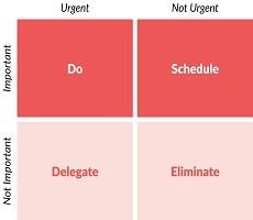 Prioritizarea; Folosirea la maxim a oportunităților