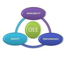 Cine este responsabil cu OEE ?